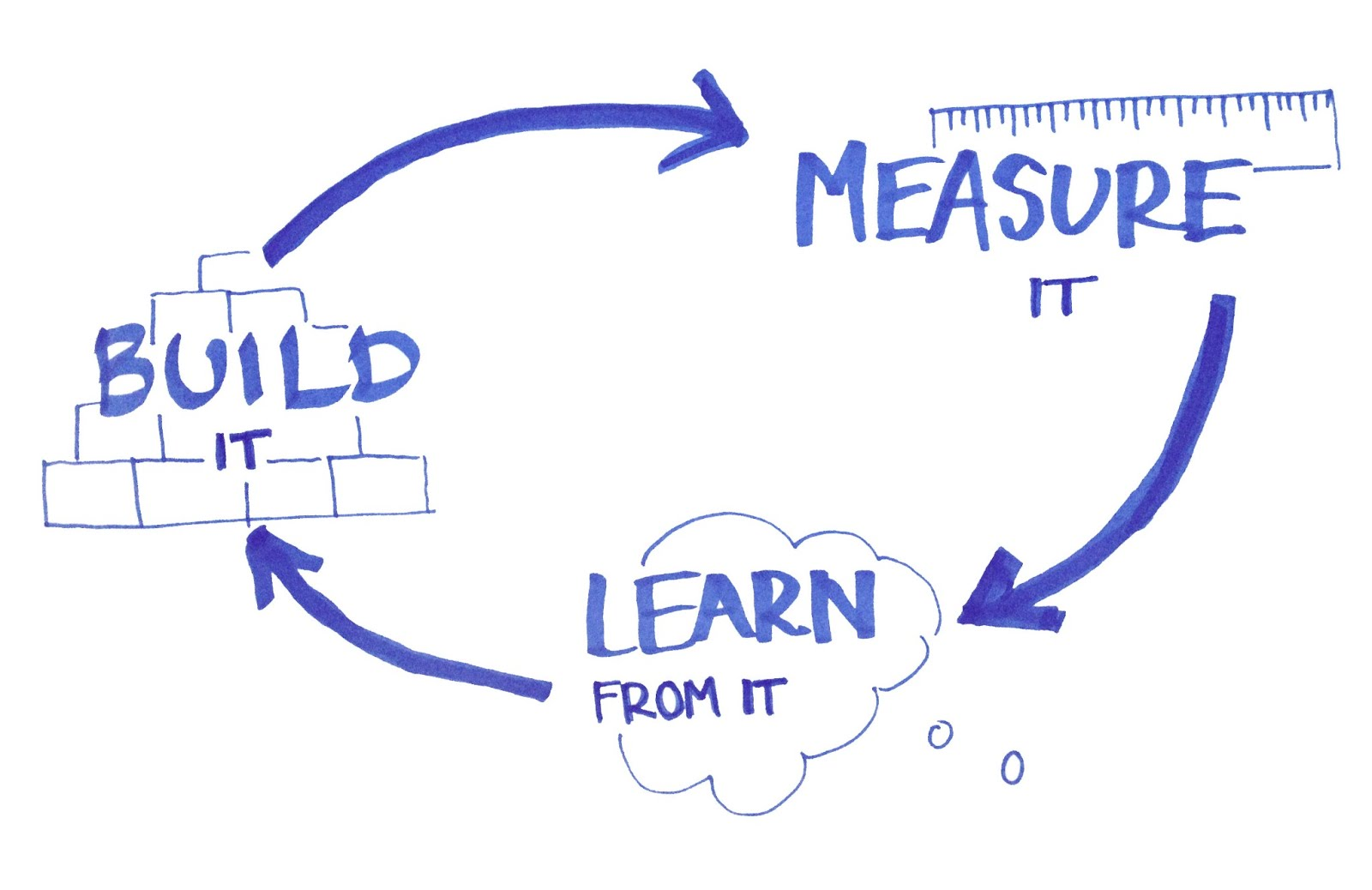 Minimum Viable Product - Build, Measure, Learn