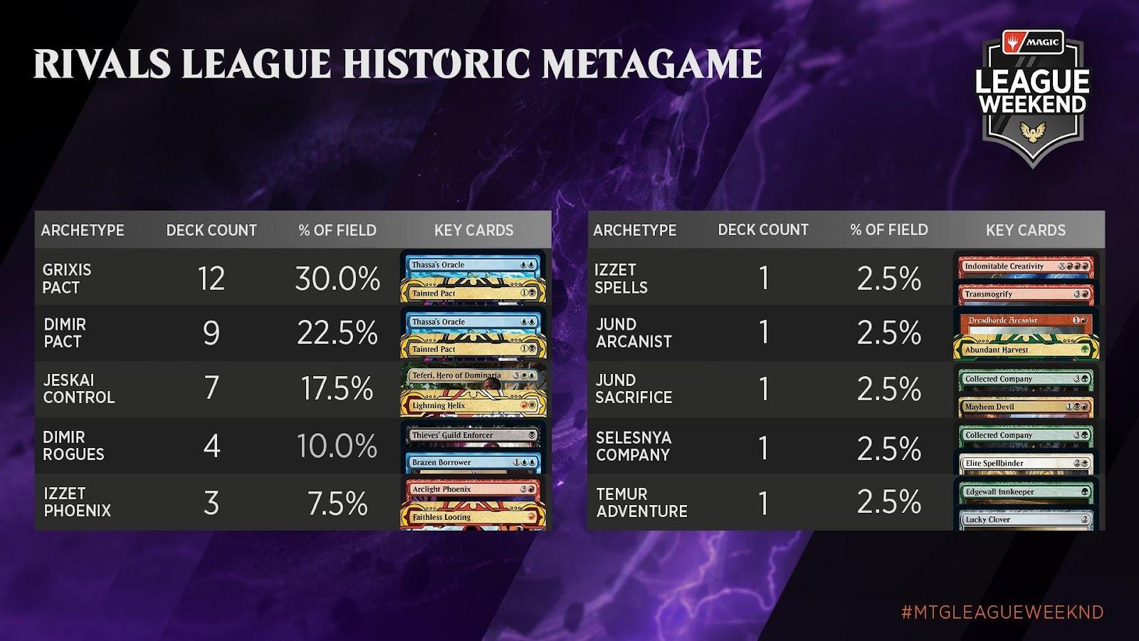 C:UsersJosef JanákDesktopMagicStředeční VýhledyStředeční Výhledy 10Rivals League Historic Metagame.jpg