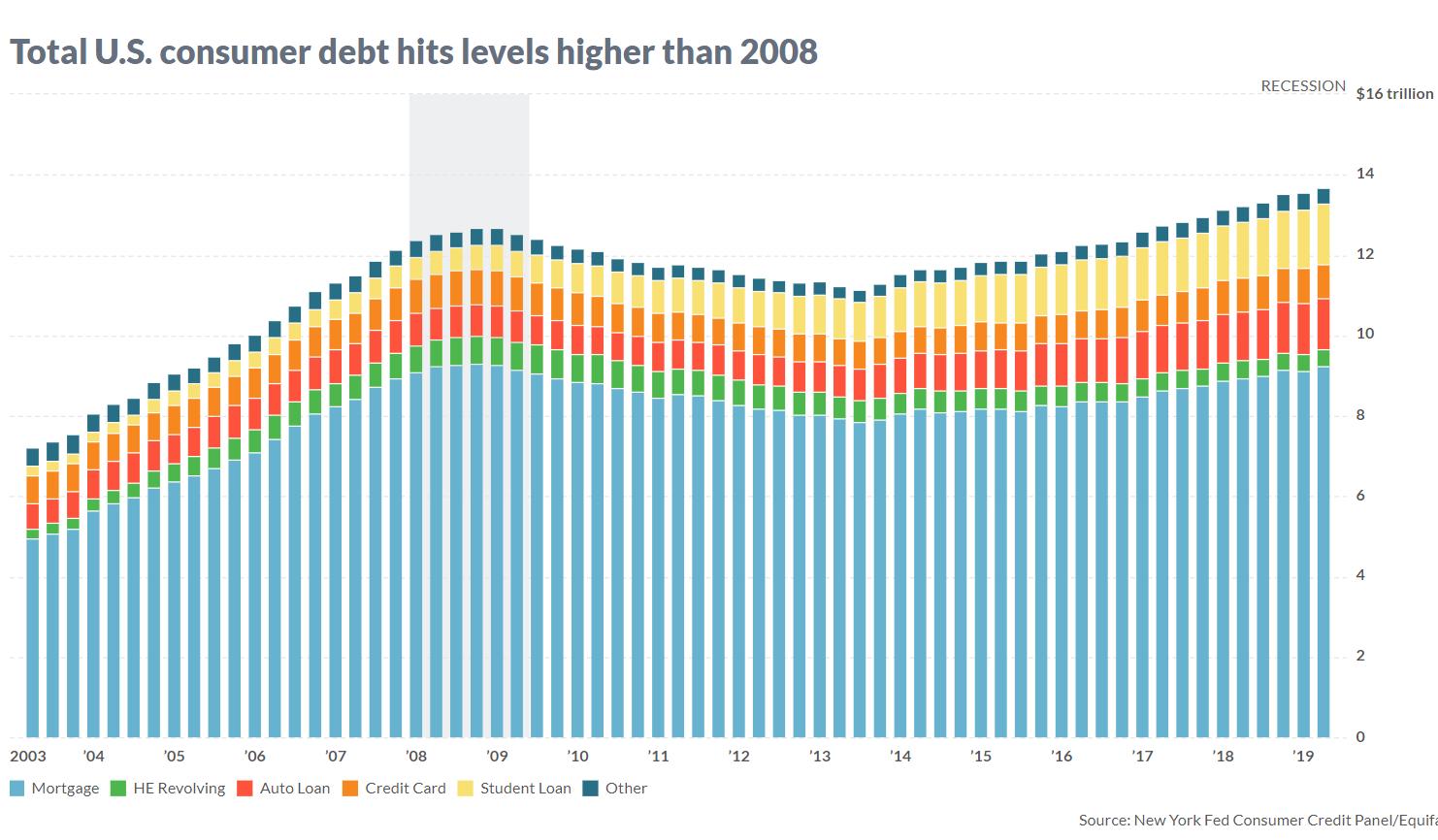 U.S. consumer debt