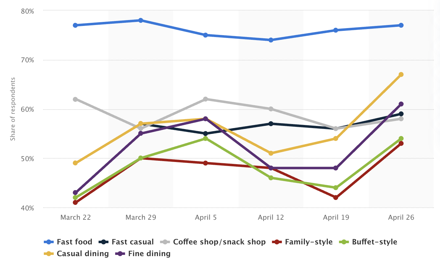 online-ordering-graph