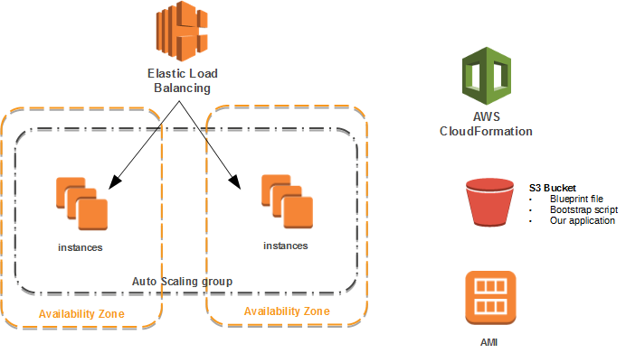 Image result for aws scaling group instance