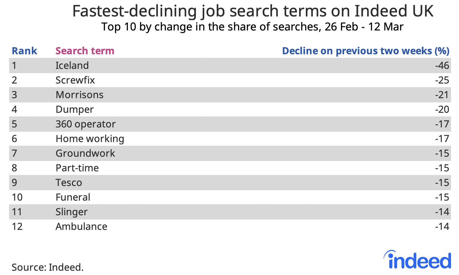 Table showing fastest-declining job search terms on Indeed UK