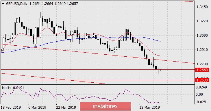 Exchange Rates 24.05.2019 analysis