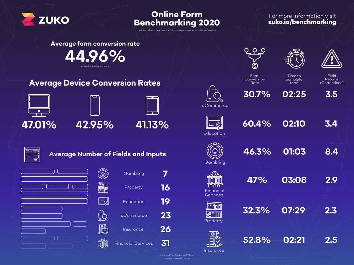 Zuko Online Form Benchmarking 2020
