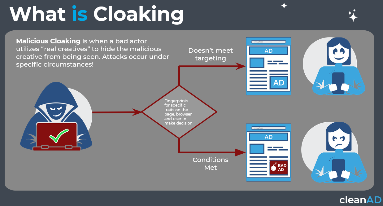 What Is Ad Cloaking?