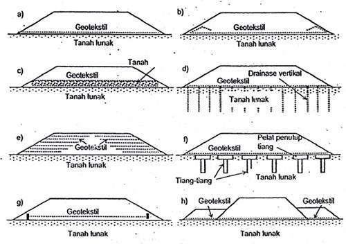 https://pandu-equator.com/wp-content/uploads/2020/09/perkuatan-tanah-lunak-menggunakan-geotextile.jpg