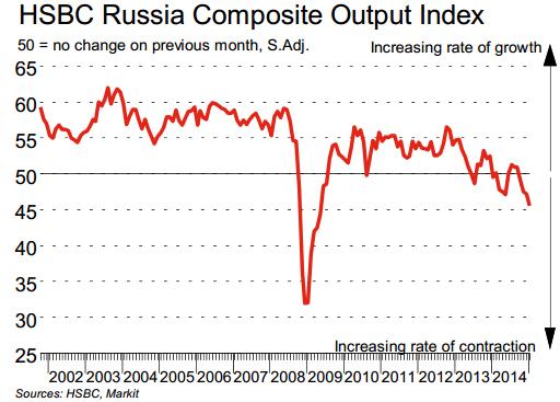 По итогам января индикатор упал до 68-месячного минимума (почти 6-летнего) и находится в районе 45,6 п., что предполагает снижение ВВП на 1,5% QOQ в 1-ом квартале.