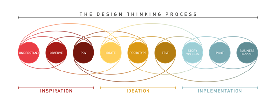 Processo do Design Thinking