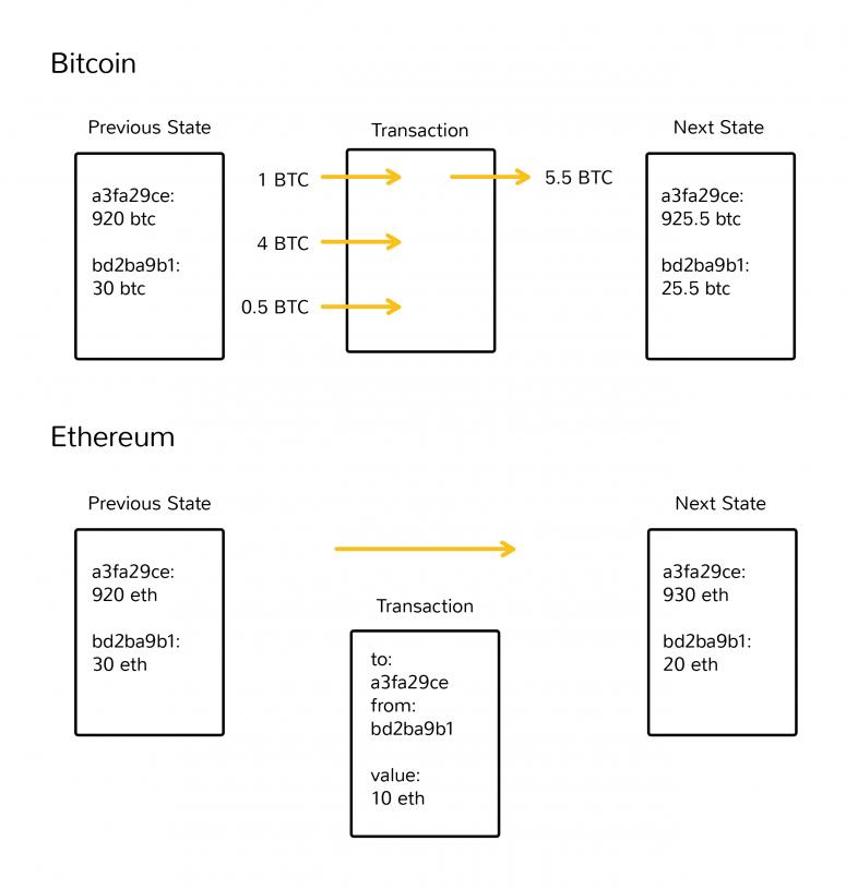 Hợp đồng thông minh Ethereum