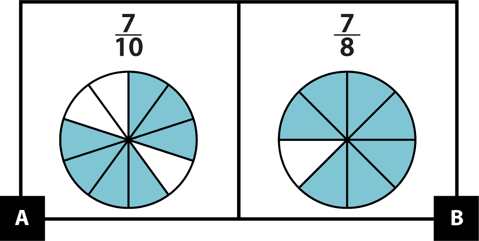 A: A circle divided into 10 equal parts with 7 parts shaded. 7-tenths. B: A circle divided into 8 equal parts with 7 parts shaded. 7-eighths.