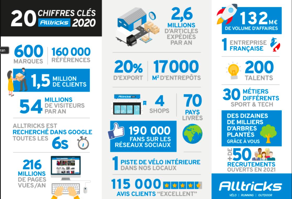 infographie 2020 Alltricks