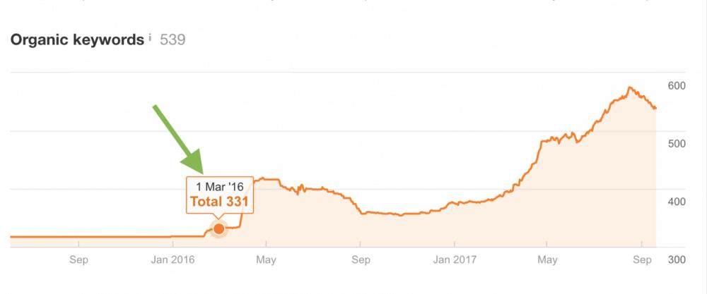 график роста трафика после самостоятельного продвижения