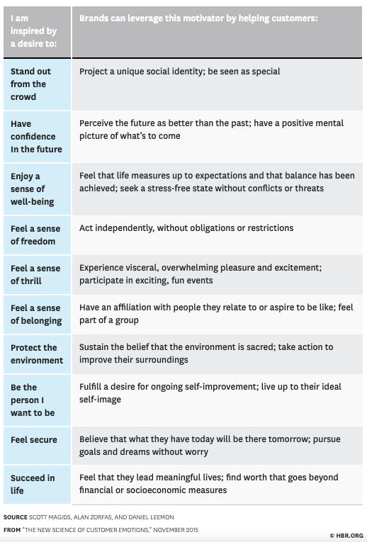 Chart of top 10 emotional motivators