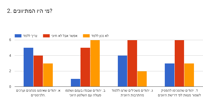 Forms response chart. Question title: 2. מי היו המתיוונים?. Number of responses: .