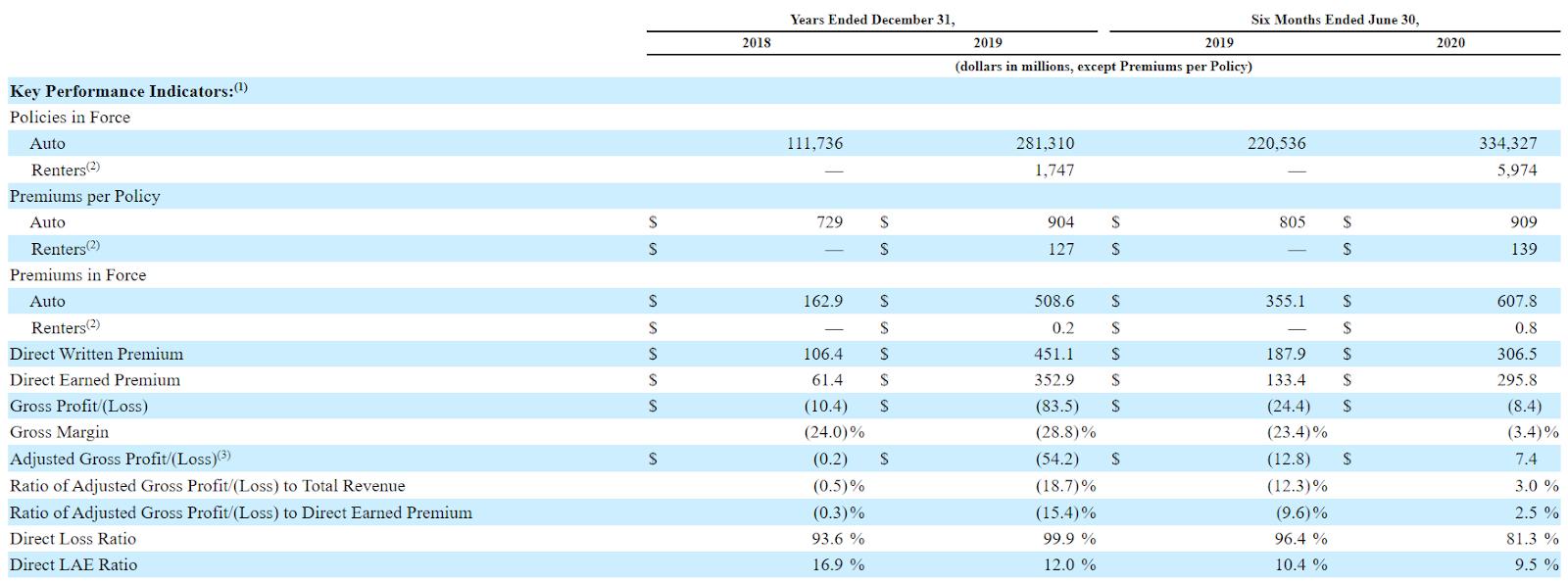 Обзор IPO Root Inc.