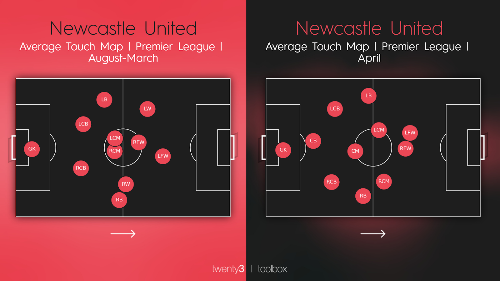 Newcastle United's average touch map this season vs their average touch map in April.