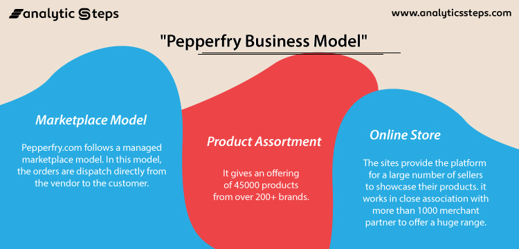 Image showing the business model of pepperfry three models- marketplace model, product assortment and online store.