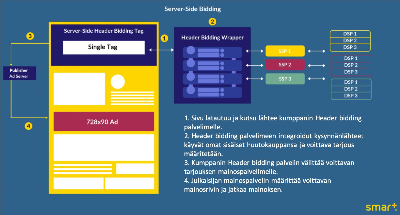 Server-side Header bidding