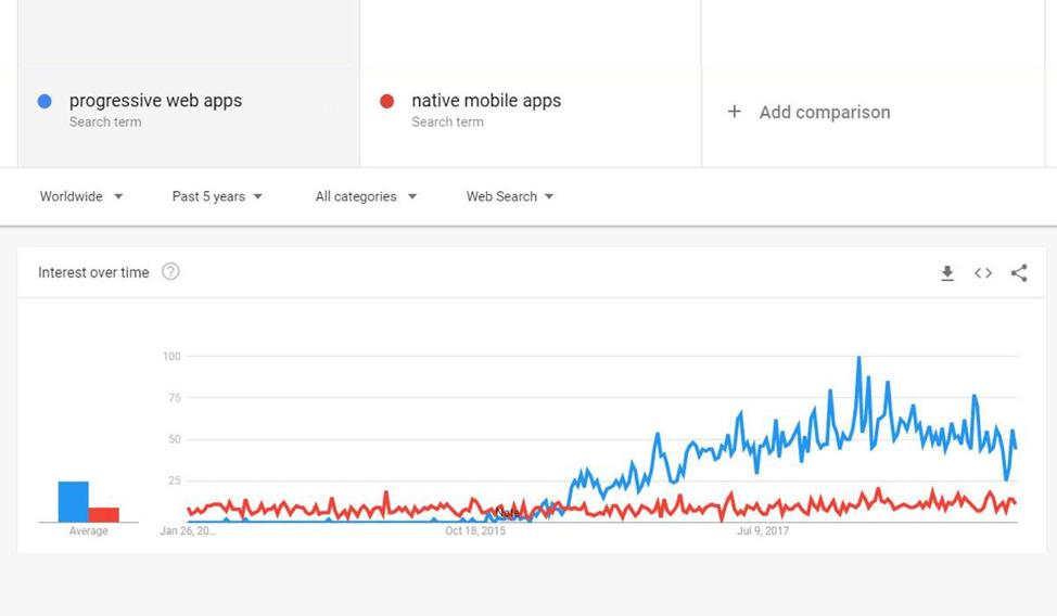 Прогрессивные веб-приложения в Google Trends