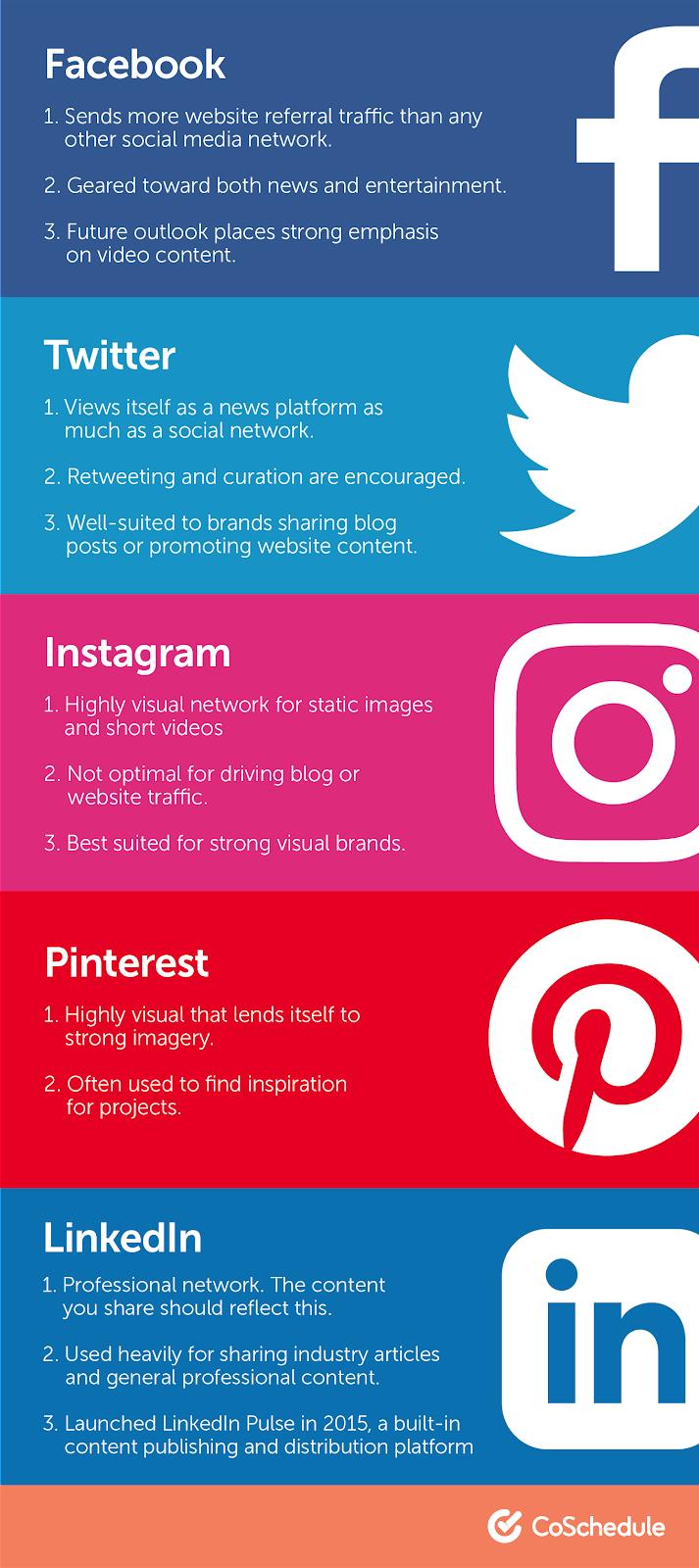 Post On Social Media accounts