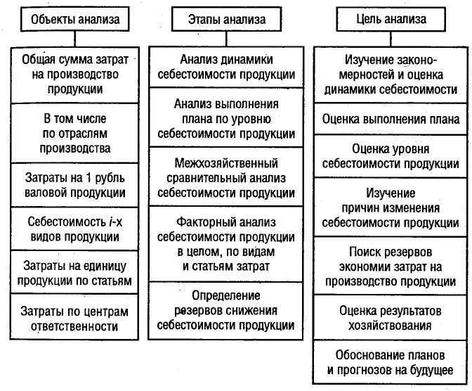 Шпаргалки Анализ Затрат На Качество Продукции. Методы Анализа