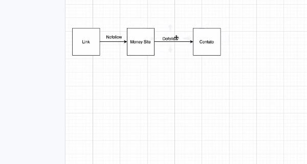 modelo de links nofollow e dofollow