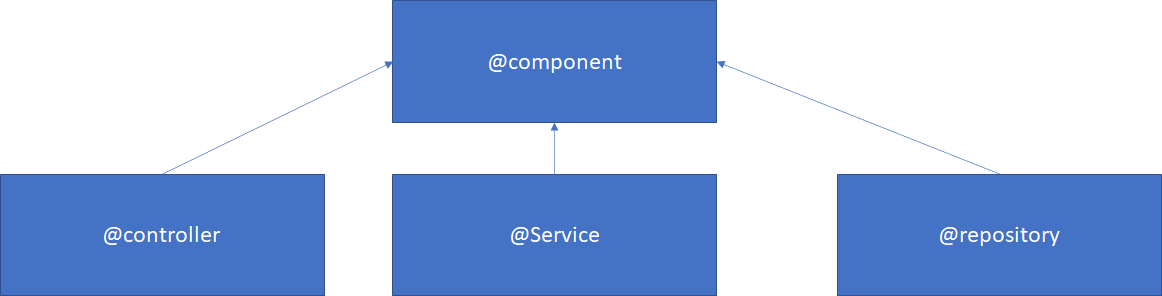 Component in Spring