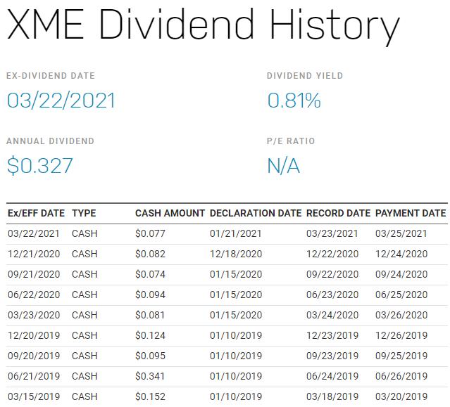 美股XME,XME stock,XME ETF,XME成分股,XME持股,XME股價,XME配息,XME是什麼,XME富邦