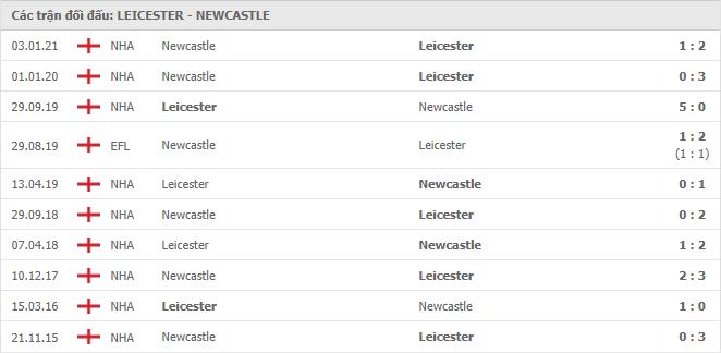 10 cuộc đối đầu gần nhất giữa Leicester City vs Newcastle United