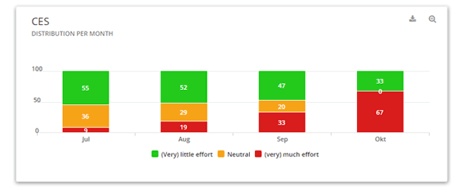 user feedback dashboard""
