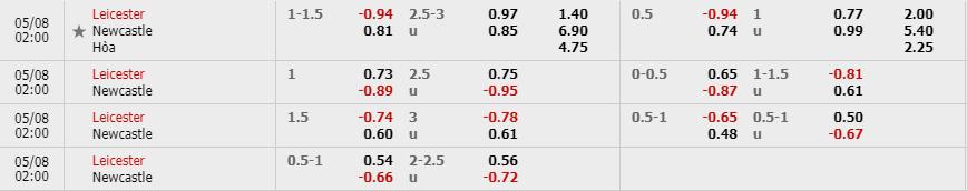 Tỷ lệ kèo Leicester City vs Newcastle United theo nhà cái W88