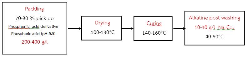 สิ่งทอป้องกันความร้อนและเปลวไฟ