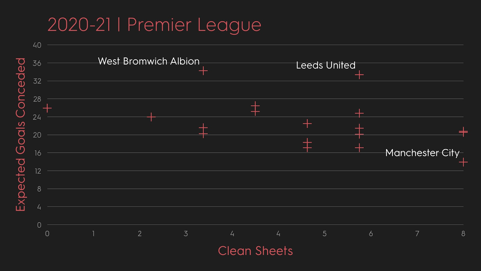 A graphic showing goals conceded and clean sheets in the Premier League during the 20120/21 season.