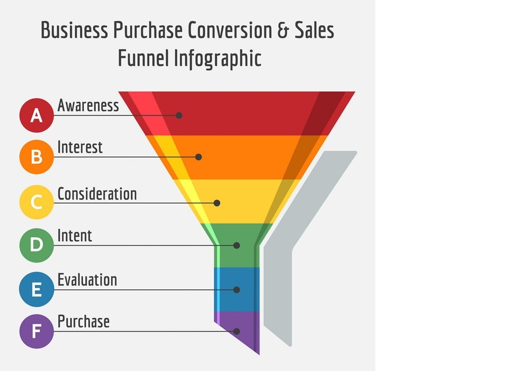 sales funnel sales funnel