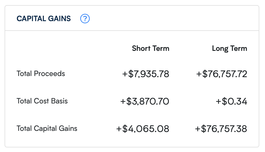 A table of Capital Gains calculations with columns for short and long term and rows for Total Proceeds, Total Cost Basis, and Total Capital Gains
