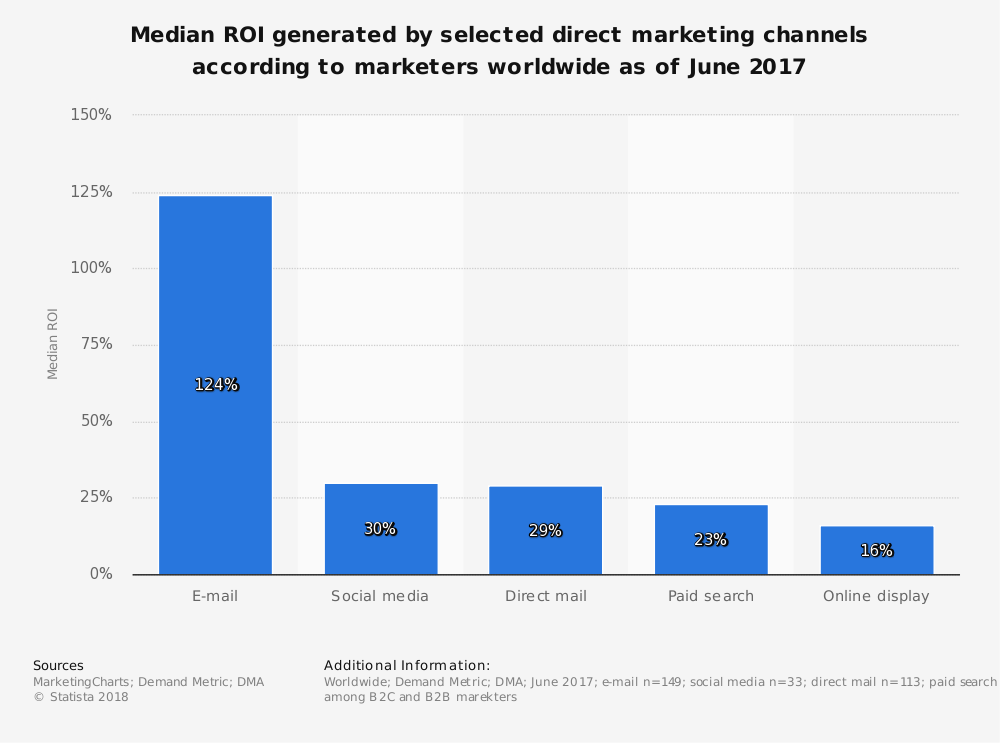Graph showing median ROI generated by direct marketing channels