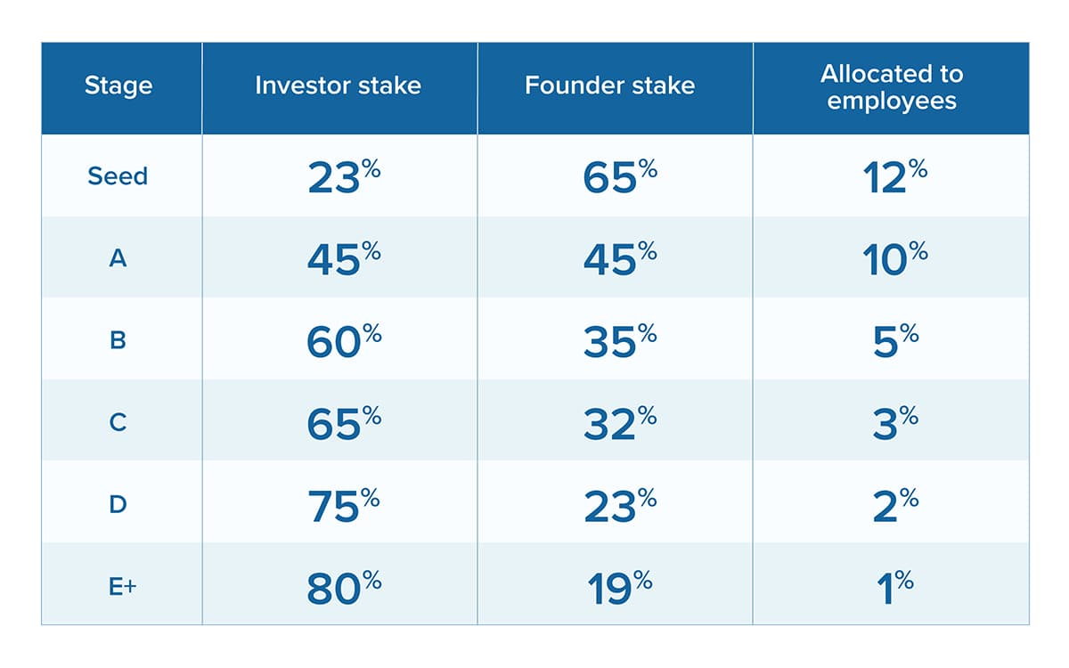 startup equity Gust
