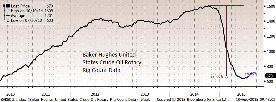 Новый день - новый минимум по нефти, движение идет медленно, но верно