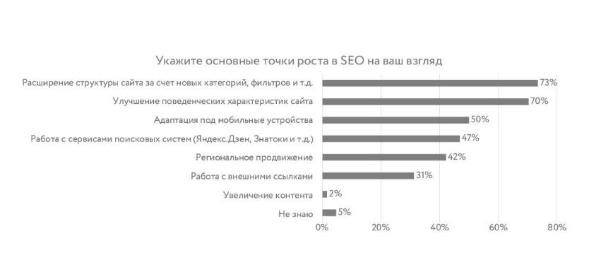 диаграмма направлений улучшений сайта
