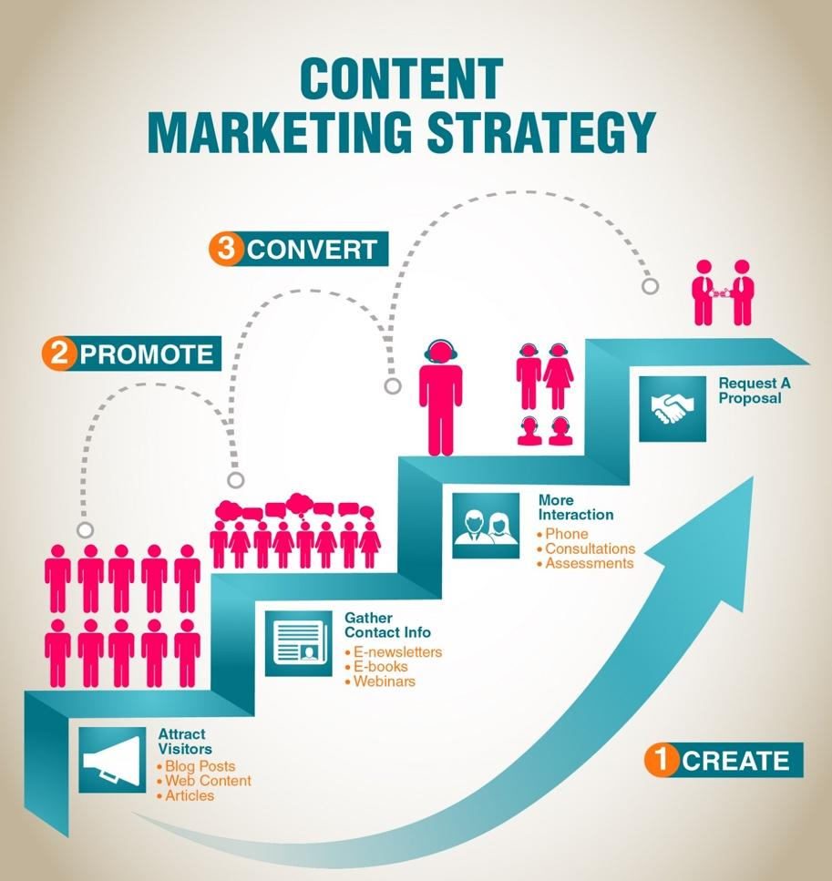 Content Marketing Made Simple: A Step-by-Step Guide