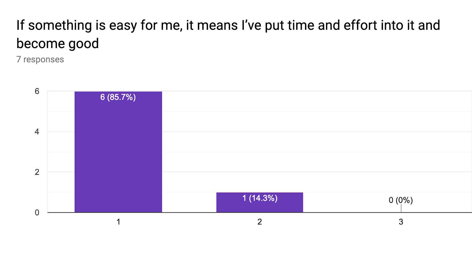 Forms response chart. Question title: If something is easy for me, it means I've put time and effort into it and become good. Number of responses: 7 responses.