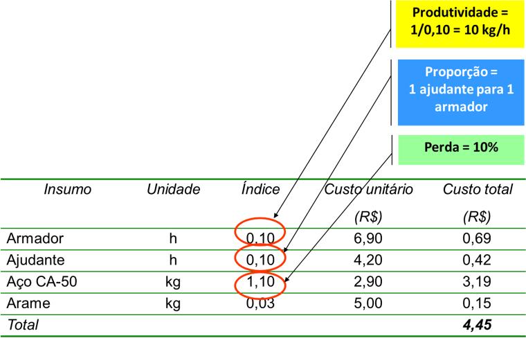 Entendimento da tabela de composição de custos
