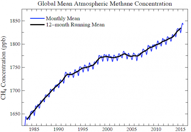 Fig. 2. Global atmospheric methane (data from NOAA Earth System Monitoring Laboratory).