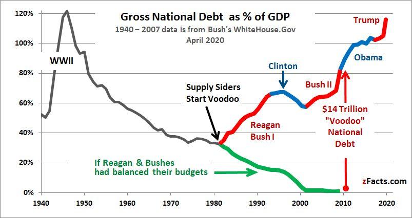 如何買美國債券ETF:美國政府債務佔GDP的百分比在雷根總體時代開始翻轉