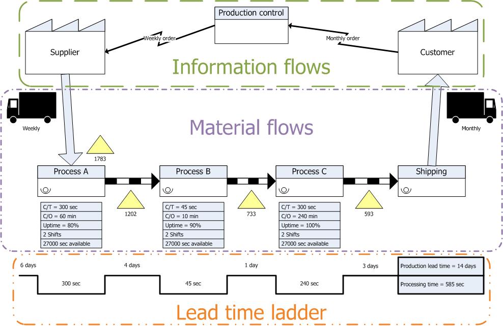 Value-stream mapping - Wikipedia