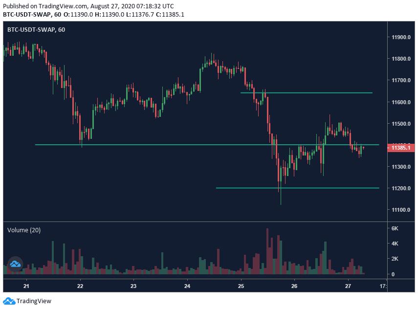 Bitcoin price - 8/27