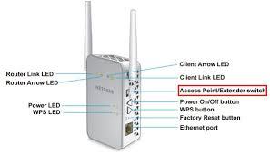 Netgear EX6150 AC1200 Extender Setup for Wifi Range