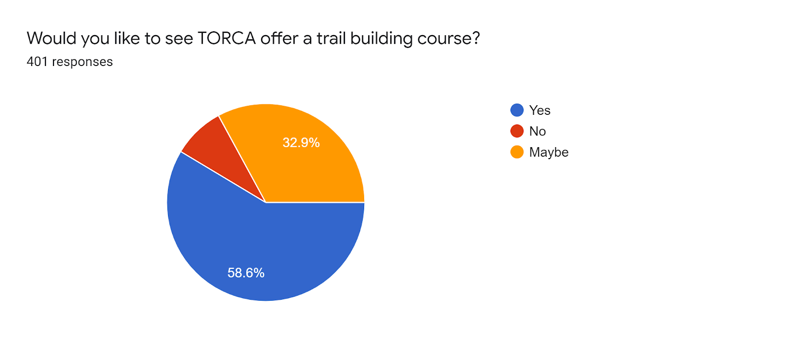 Forms response chart. Question title: Would you like to see TORCA offer a trail building course?. Number of responses: 401 responses.