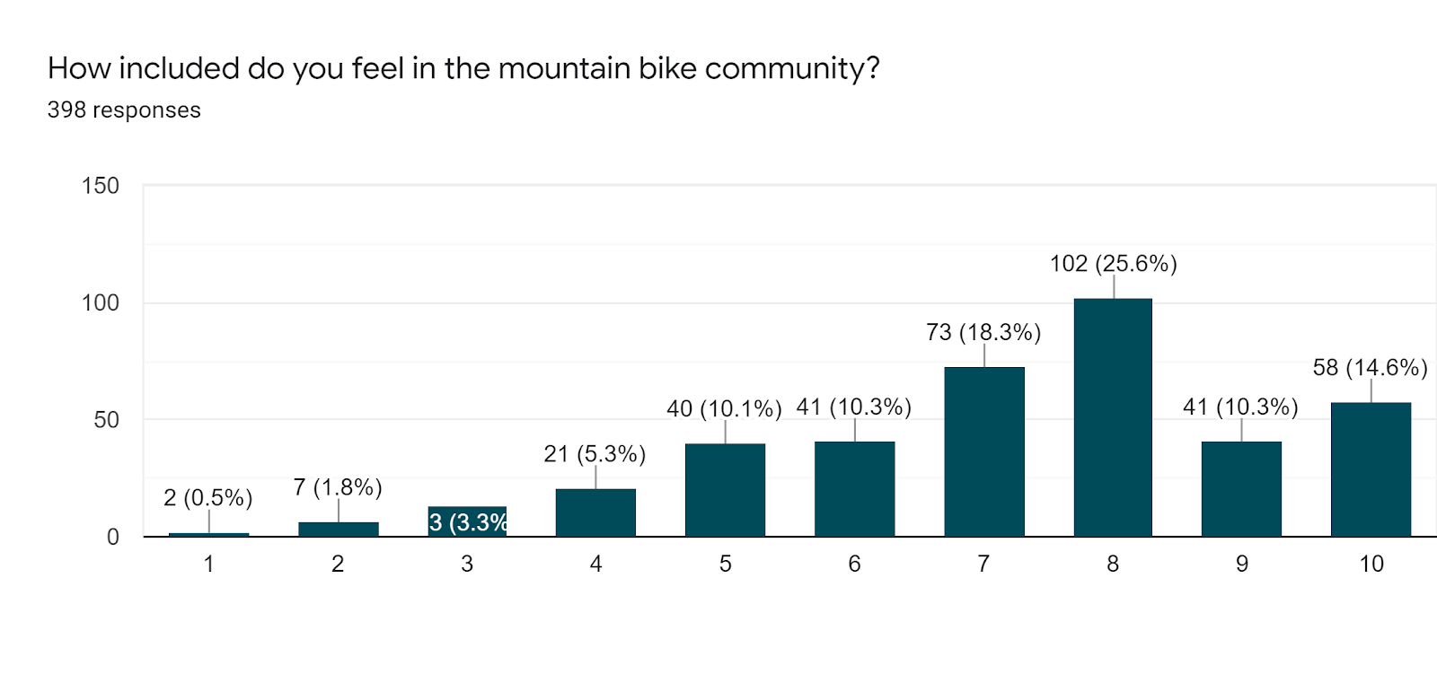 Forms response chart. Question title: How included do you feel in the mountain bike community?. Number of responses: 398 responses.