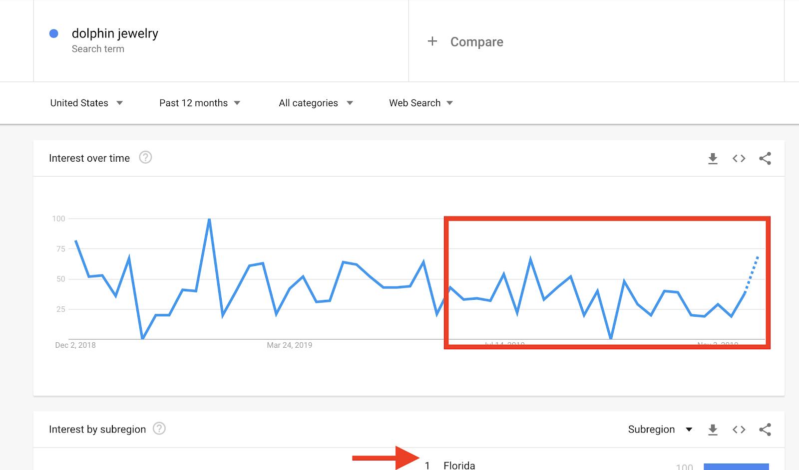 google trend dolphin jewelry